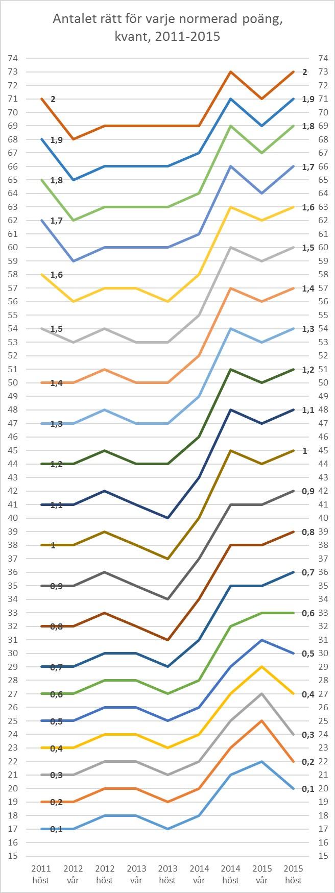 Graf över normering kvant 2011-2015