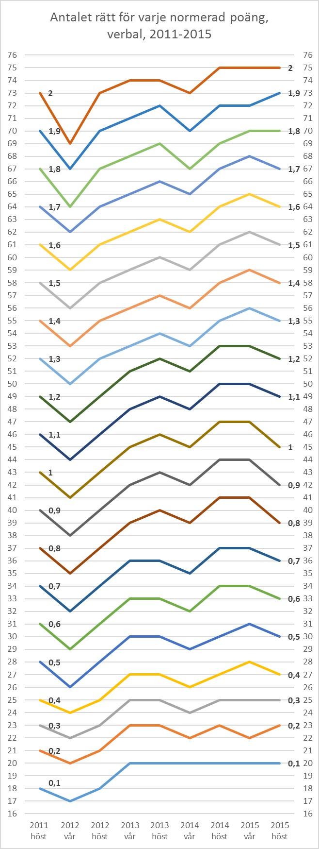 Graf över normering verbal 2011-2015